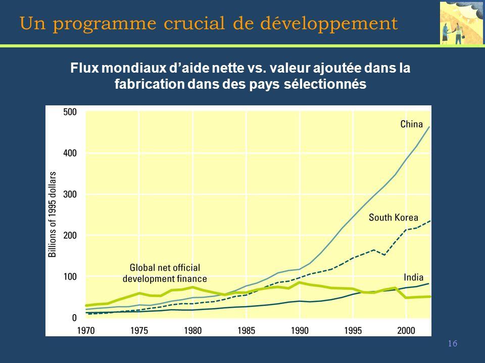 16 Un programme crucial de développement Flux mondiaux daide nette vs.