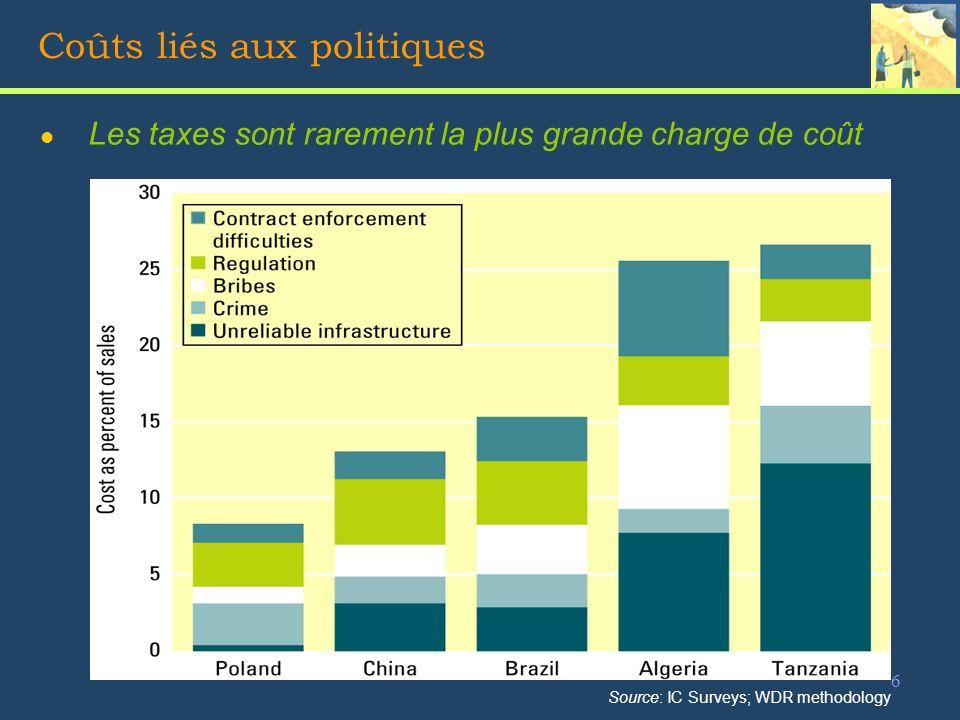 6 Coûts liés aux politiques l Les taxes sont rarement la plus grande charge de coût Source: IC Surveys; WDR methodology