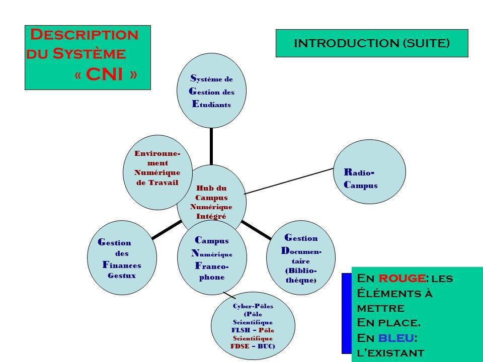 Introduction Le concept de « Campus Numérique Intégré » Campus = université Numérique = TIC Intégré = incorporation Objet du « Campus Numérique Intégr
