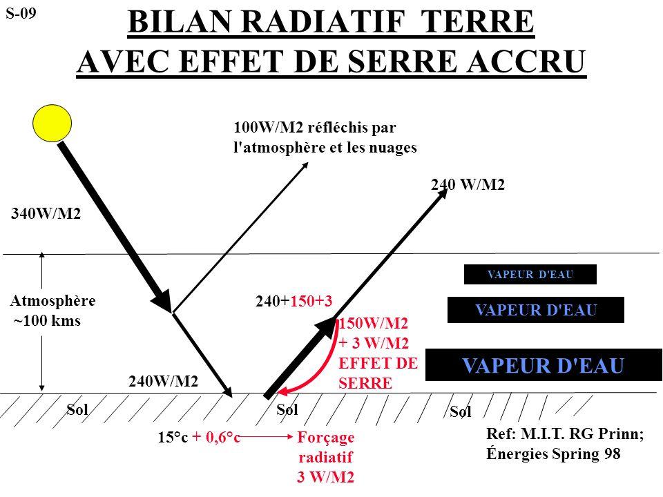 BILAN RADIATIF TERRE AVEC EFFET DE SERRE ACCRU Atmosphère ~100 kms 340W/M2 100W/M2 réfléchis par l'atmosphère et les nuages 240W/M2 150W/M2 + 3 W/M2 E
