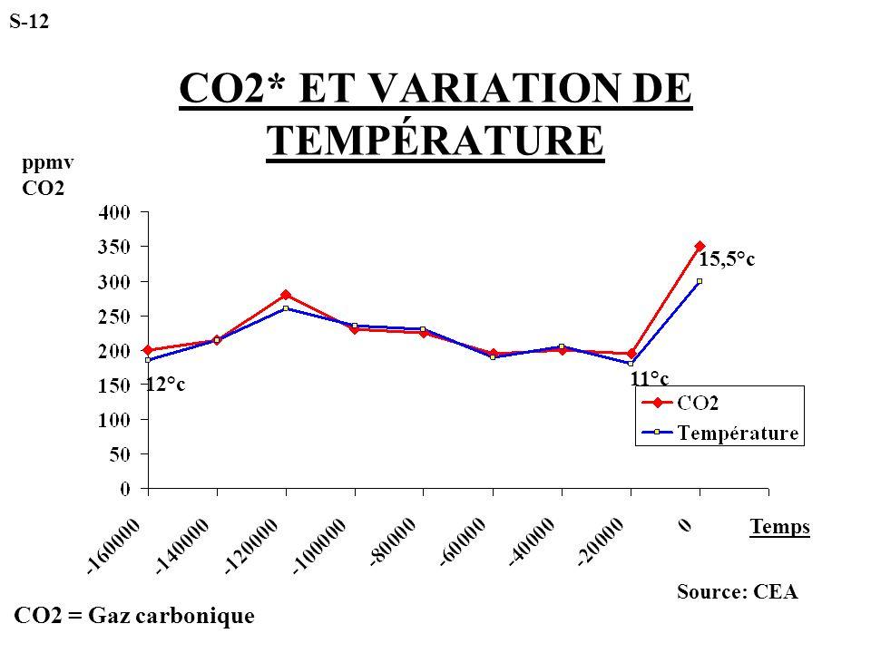 CO2* ET VARIATION DE TEMPÉRATURE ppmv CO2 Temps S-12 12°c 11°c 15,5°c Source: CEA CO2 = Gaz carbonique