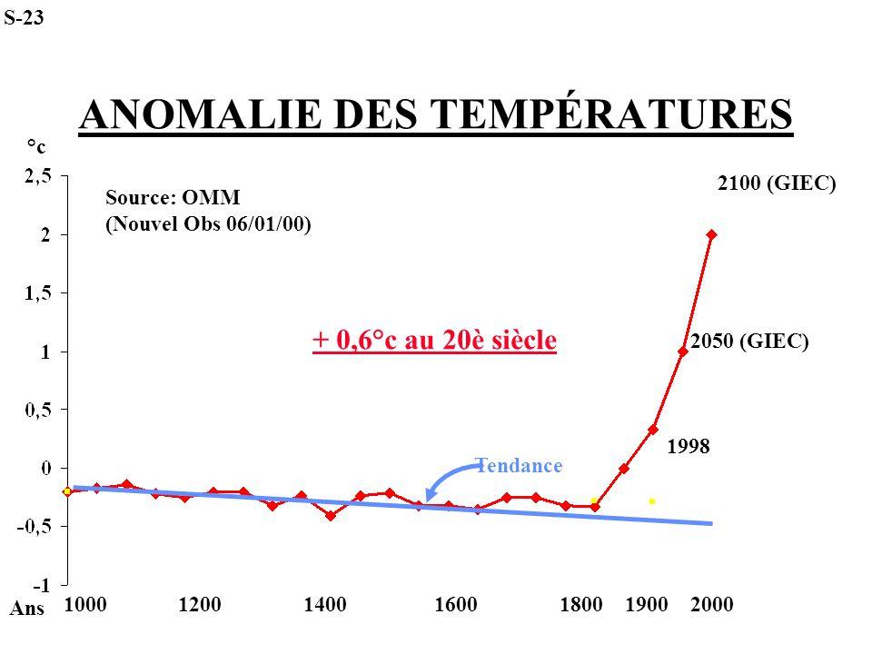 ANOMALIE DES TEMPÉRATURES Ans 1000 1200 1400 1600 1800 1900 2000 °c Tendance Source: OMM (Nouvel Obs 06/01/00) 1998 2100 (GIEC) 2050 (GIEC) S-23 + 0,6