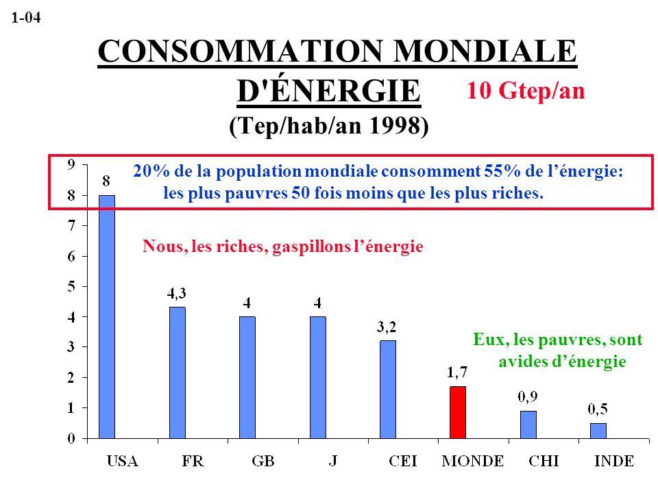 CONSOMMATION MONDIALE D'ÉNERGIE (Tep/hab/an 1998) 20% de la population mondiale consomment 55% de lénergie: les plus pauvres 50 fois moins que les plu