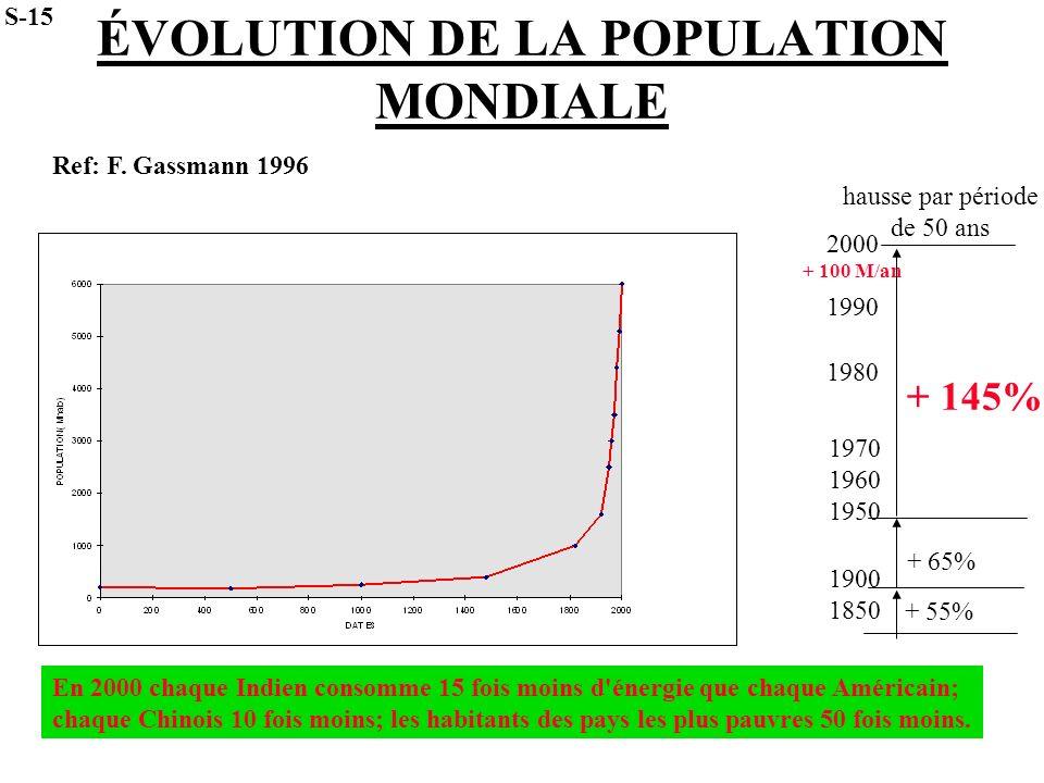 ÉVOLUTION DE LA POPULATION MONDIALE 2000 1990 1980 1970 1960 1950 1900 1850 + 100 M/an hausse par période de 50 ans + 145% + 65% + 55% S-15 En 2000 ch