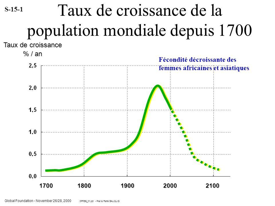 Taux de croissance de la population mondiale depuis 1700 Taux de croissance % / an 17001800190020002100 Global Foundation - November 26/28, 2000 0PRB9