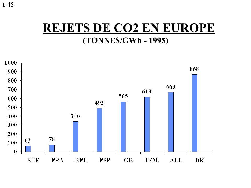 REJETS DE CO2 EN EUROPE (TONNES/GWh - 1995) 1-45