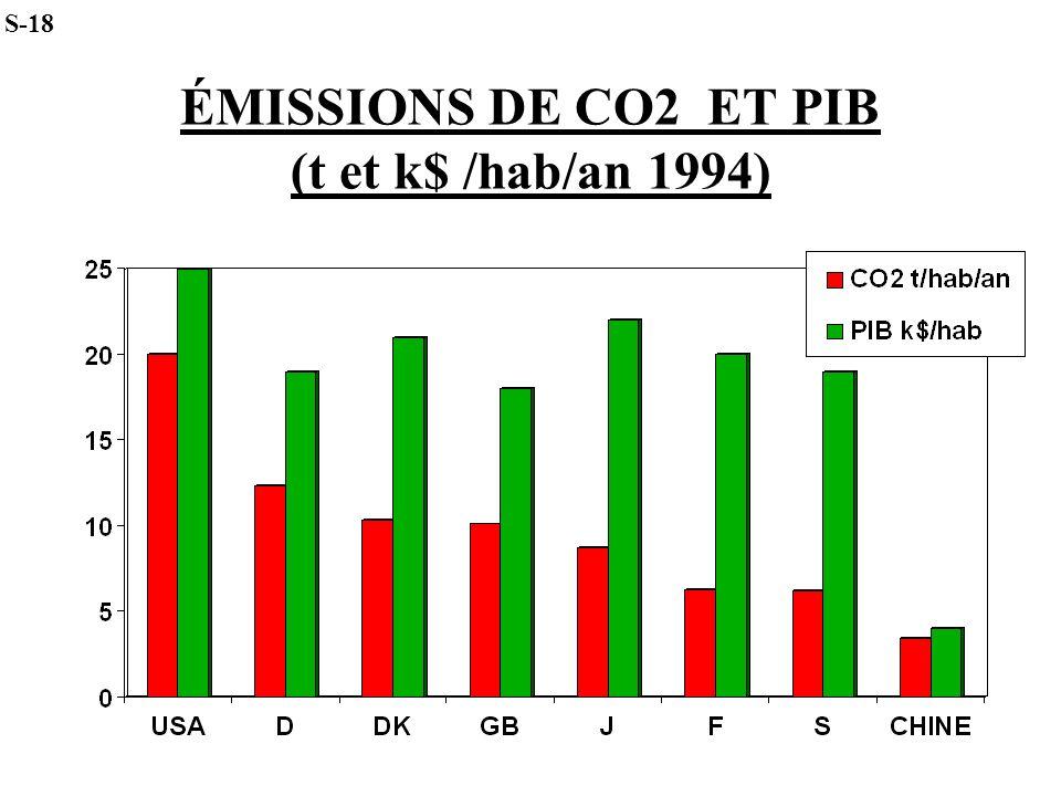 ÉMISSIONS DE CO2 ET PIB (t et k$ /hab/an 1994) S-18