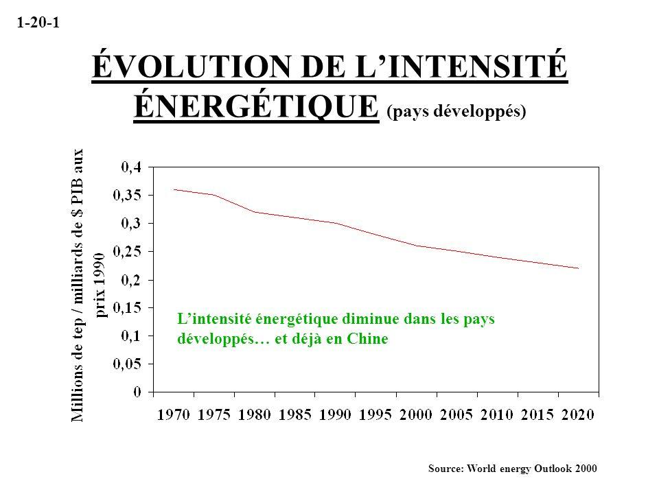 ÉVOLUTION DE LINTENSITÉ ÉNERGÉTIQUE (pays développés) Source: World energy Outlook 2000 Lintensité énergétique diminue dans les pays développés… et dé