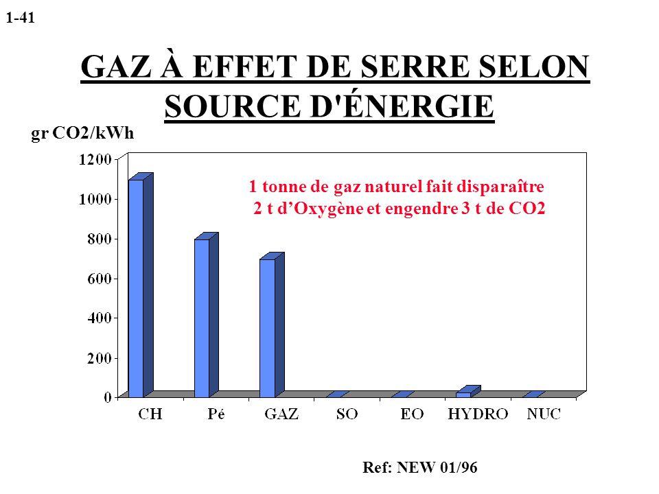 GAZ À EFFET DE SERRE SELON SOURCE D'ÉNERGIE gr CO2/kWh Ref: NEW 01/96 1-41 1 tonne de gaz naturel fait disparaître 2 t dOxygène et engendre 3 t de CO2