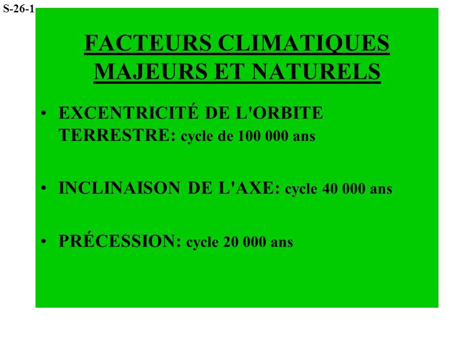 FACTEURS CLIMATIQUES MAJEURS ET NATURELS EXCENTRICITÉ DE L'ORBITE TERRESTRE: cycle de 100 000 ans INCLINAISON DE L'AXE: cycle 40 000 ans PRÉCESSION: c