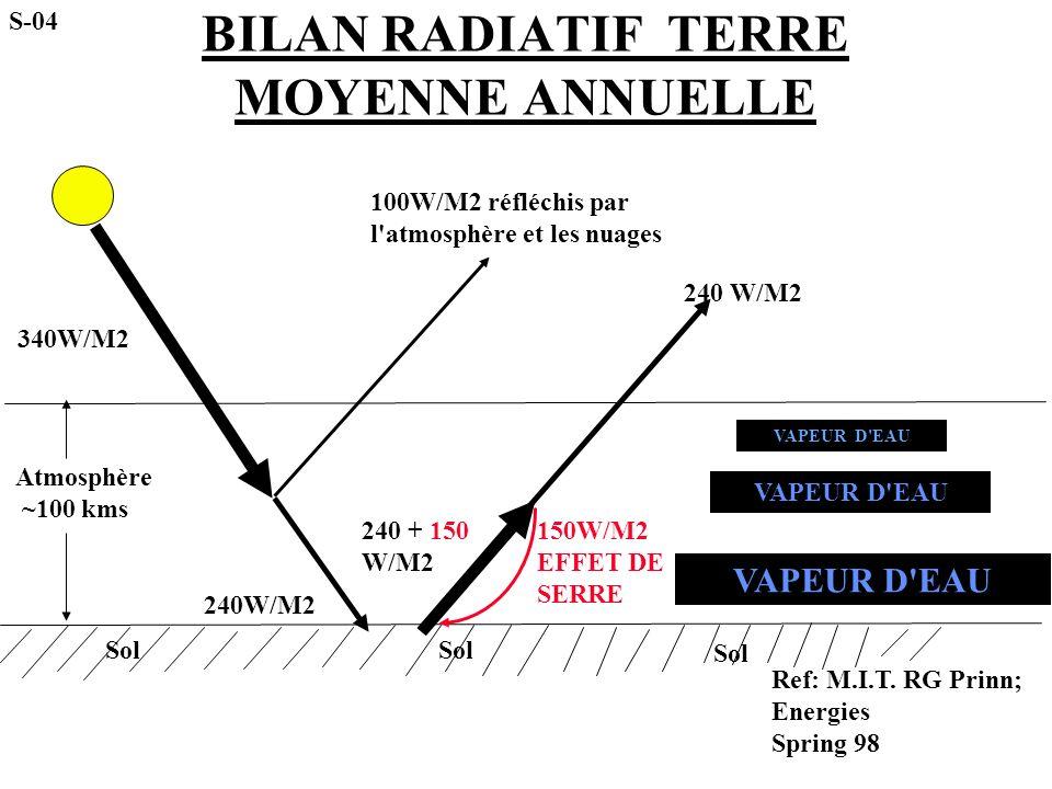BILAN RADIATIF TERRE MOYENNE ANNUELLE Atmosphère ~100 kms 340W/M2 100W/M2 réfléchis par l'atmosphère et les nuages 240W/M2 150W/M2 EFFET DE SERRE 240