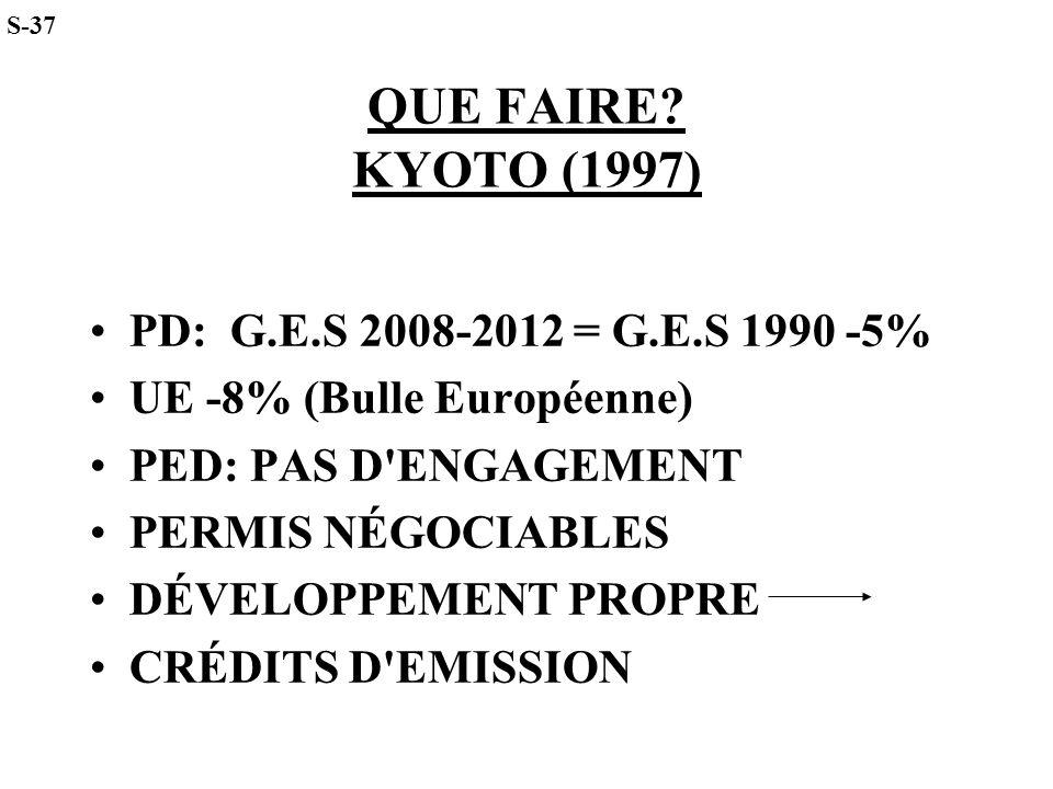 QUE FAIRE? KYOTO (1997) PD: G.E.S 2008-2012 = G.E.S 1990 -5% UE -8% (Bulle Européenne) PED: PAS D'ENGAGEMENT PERMIS NÉGOCIABLES DÉVELOPPEMENT PROPRE C