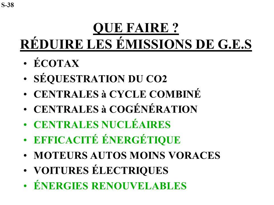 QUE FAIRE ? RÉDUIRE LES ÉMISSIONS DE G.E.S ÉCOTAX SÉQUESTRATION DU CO2 CENTRALES à CYCLE COMBINÉ CENTRALES à COGÉNÉRATION CENTRALES NUCLÉAIRES EFFICAC