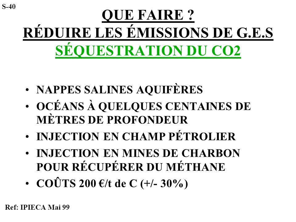 QUE FAIRE ? RÉDUIRE LES ÉMISSIONS DE G.E.S SÉQUESTRATION DU CO2 NAPPES SALINES AQUIFÈRES OCÉANS À QUELQUES CENTAINES DE MÈTRES DE PROFONDEUR INJECTION