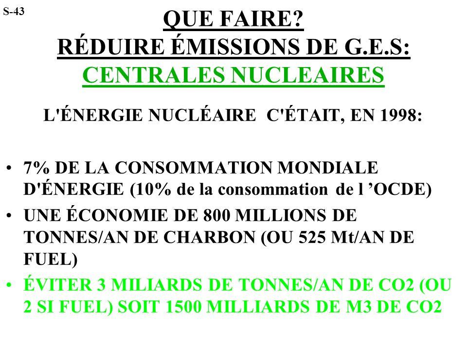 QUE FAIRE? RÉDUIRE ÉMISSIONS DE G.E.S: CENTRALES NUCLEAIRES L'ÉNERGIE NUCLÉAIRE C'ÉTAIT, EN 1998: 7% DE LA CONSOMMATION MONDIALE D'ÉNERGIE (10% de la