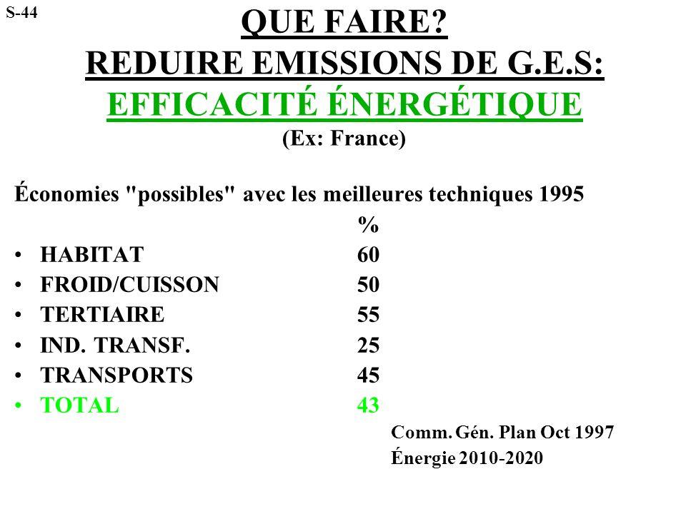 QUE FAIRE? REDUIRE EMISSIONS DE G.E.S: EFFICACITÉ ÉNERGÉTIQUE (Ex: France) Économies