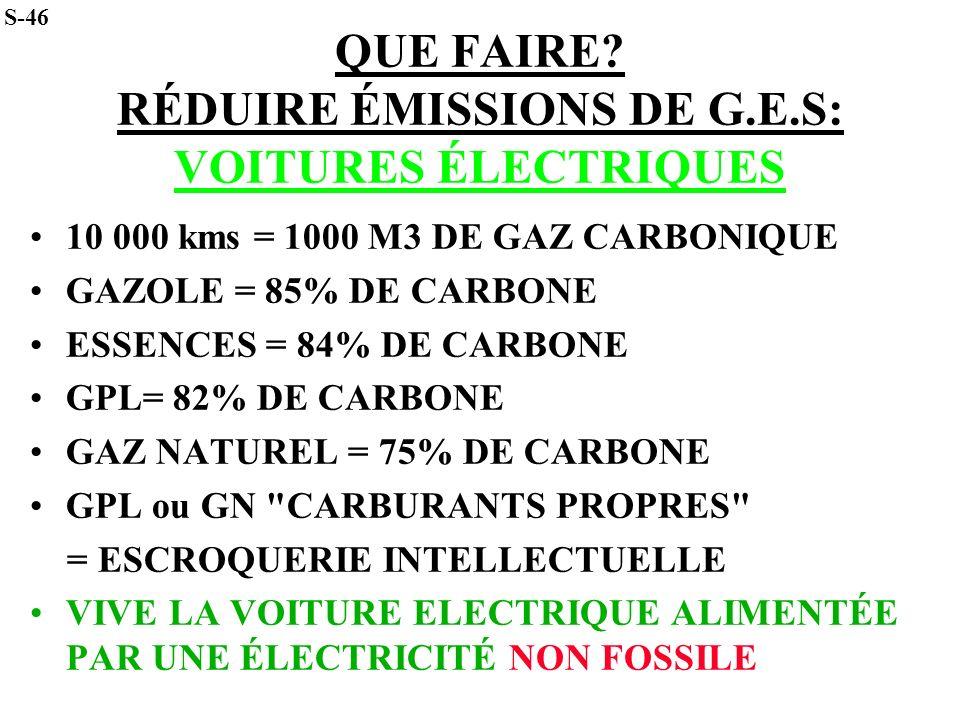 QUE FAIRE? RÉDUIRE ÉMISSIONS DE G.E.S: VOITURES ÉLECTRIQUES 10 000 kms = 1000 M3 DE GAZ CARBONIQUE GAZOLE = 85% DE CARBONE ESSENCES = 84% DE CARBONE G