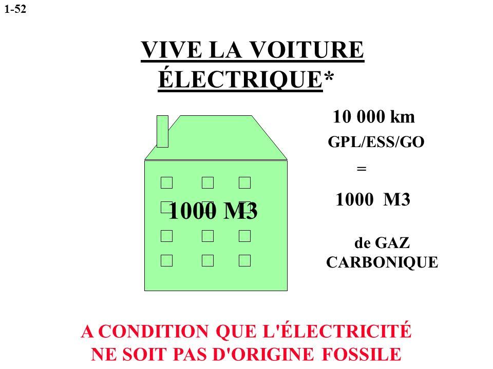 VIVE LA VOITURE ÉLECTRIQUE* = 1000 M3 de GAZ CARBONIQUE 10 000 km GPL/ESS/GO A CONDITION QUE L'ÉLECTRICITÉ NE SOIT PAS D'ORIGINE FOSSILE 1000 M3 1-52
