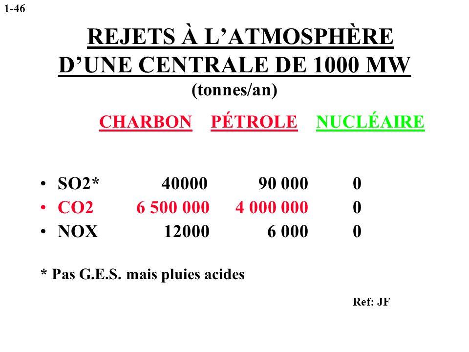 REJETS À LATMOSPHÈRE DUNE CENTRALE DE 1000 MW (tonnes/an) CHARBON PÉTROLE NUCLÉAIRE SO2* 40000 90 000 0 CO2 6 500 0004 000 0000 NOX 12000 6 0000 * Pas