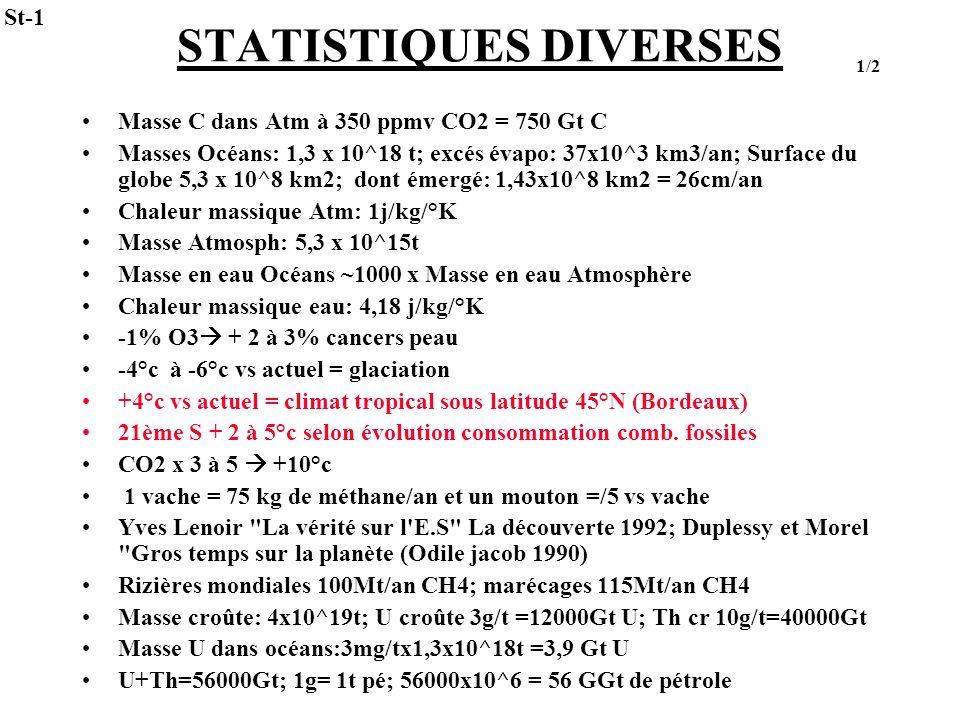 STATISTIQUES DIVERSES Masse C dans Atm à 350 ppmv CO2 = 750 Gt C Masses Océans: 1,3 x 10^18 t; excés évapo: 37x10^3 km3/an; Surface du globe 5,3 x 10^