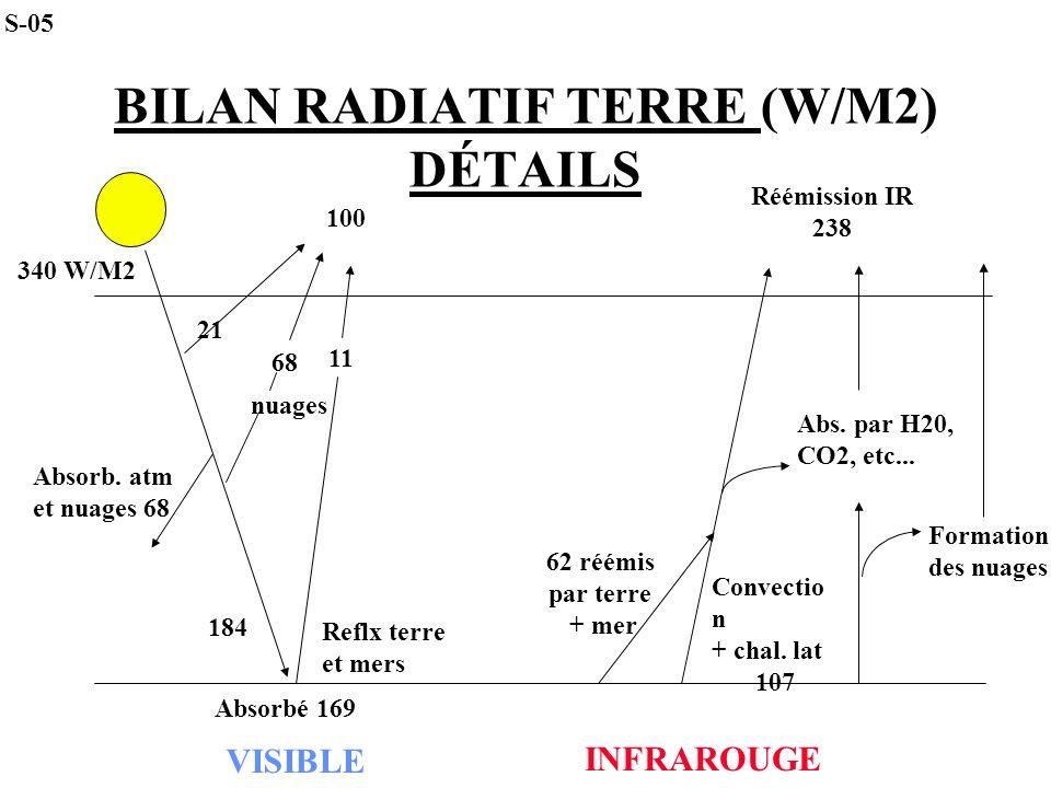 BILAN RADIATIF TERRE (W/M2) DÉTAILS 100 nuages 340 W/M2 68 21 11 VISIBLE Absorb. atm et nuages 68 Reflx terre et mers 184 INFRAROUGE Absorbé 169 62 ré