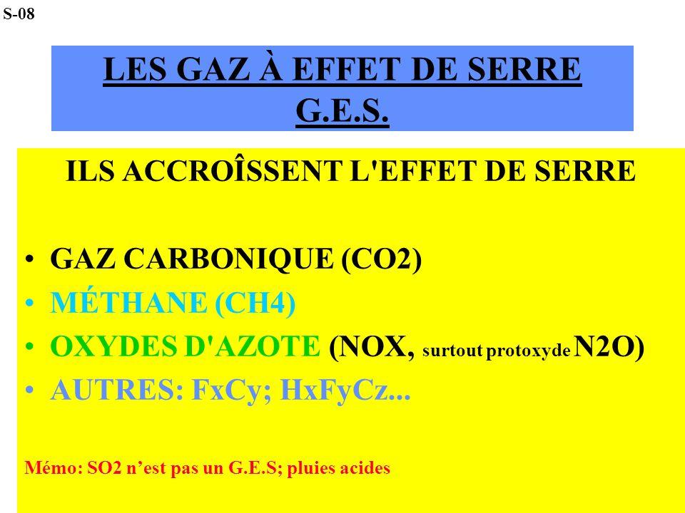 LES GAZ À EFFET DE SERRE G.E.S. ILS ACCROÎSSENT L'EFFET DE SERRE GAZ CARBONIQUE (CO2) MÉTHANE (CH4) OXYDES D'AZOTE (NOX, surtout protoxyde N2O) AUTRES