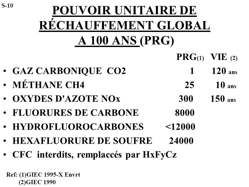 POUVOIR UNITAIRE DE RÉCHAUFFEMENT GLOBAL A 100 ANS (PRG) PRG (1) VIE (2) GAZ CARBONIQUECO2 1 120 ans MÉTHANECH4 25 10 ans OXYDES D'AZOTE NOx 300 150 a