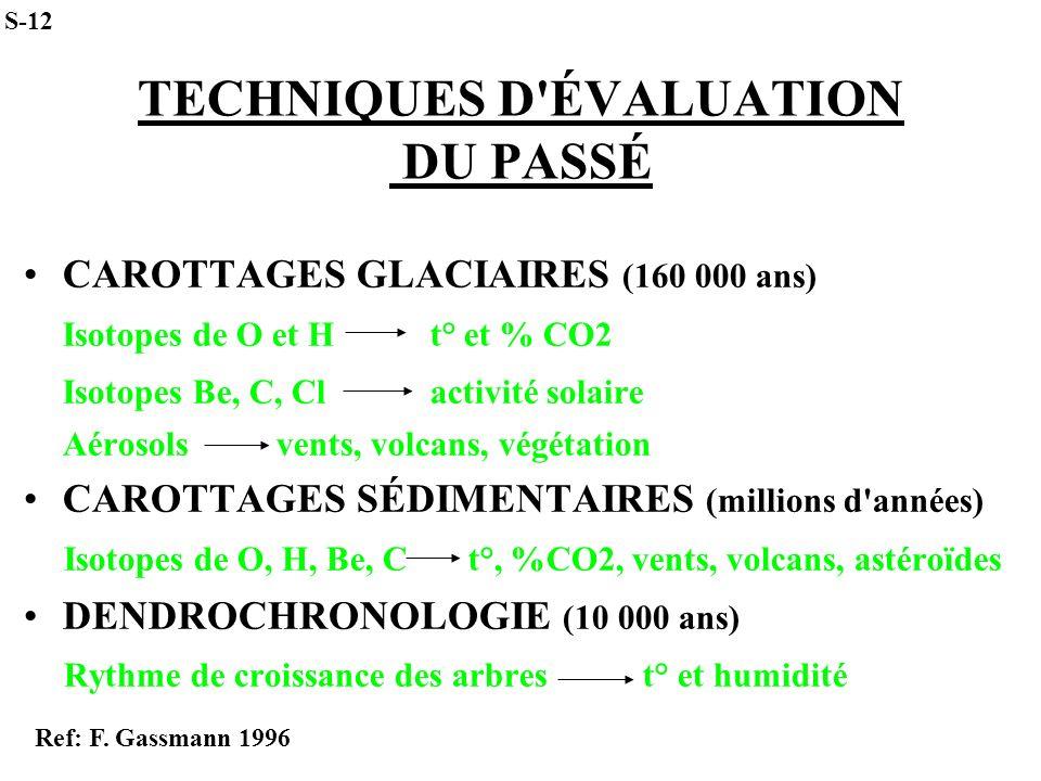 TECHNIQUES D'ÉVALUATION DU PASSÉ CAROTTAGES GLACIAIRES (160 000 ans) Isotopes de O et H t° et % CO2 Isotopes Be, C, Cl activité solaire Aérosols vents