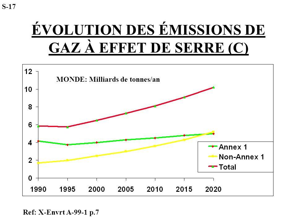 ÉVOLUTION DES ÉMISSIONS DE GAZ À EFFET DE SERRE (C) MONDE: Milliards de tonnes/an S-17 Ref: X-Envrt A-99-1 p.7