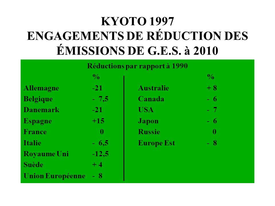 KYOTO 1997 ENGAGEMENTS DE RÉDUCTION DES ÉMISSIONS DE G.E.S. à 2010 Réductions par rapport à 1990% Allemagne-21Australie+ 8 Belgique- 7,5Canada- 6 Dane