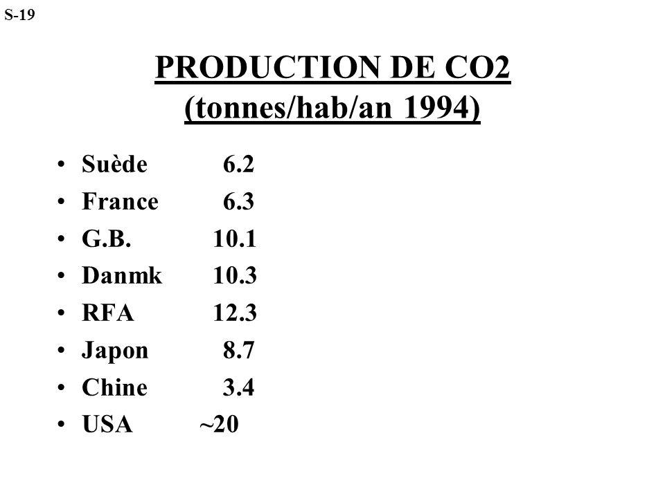 PRODUCTION DE CO2 (tonnes/hab/an 1994) Suède 6.2 France6.3 G.B. 10.1 Danmk 10.3 RFA 12.3 Japon8.7 Chine3.4 USA ~20 S-19
