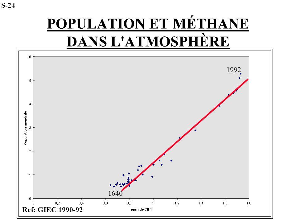 POPULATION ET MÉTHANE DANS L'ATMOSPHÈRE 1640 1992 S-24 Ref: GIEC 1990-92