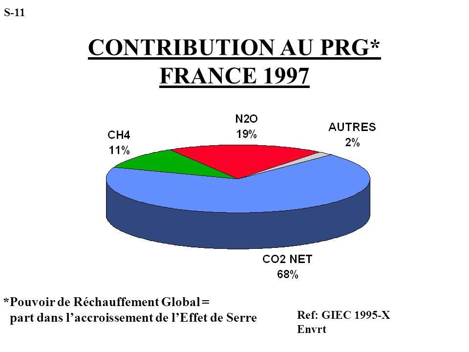 CONTRIBUTION AU PRG* FRANCE 1997 Ref: GIEC 1995-X Envrt S-11 *Pouvoir de Réchauffement Global = part dans laccroissement de lEffet de Serre