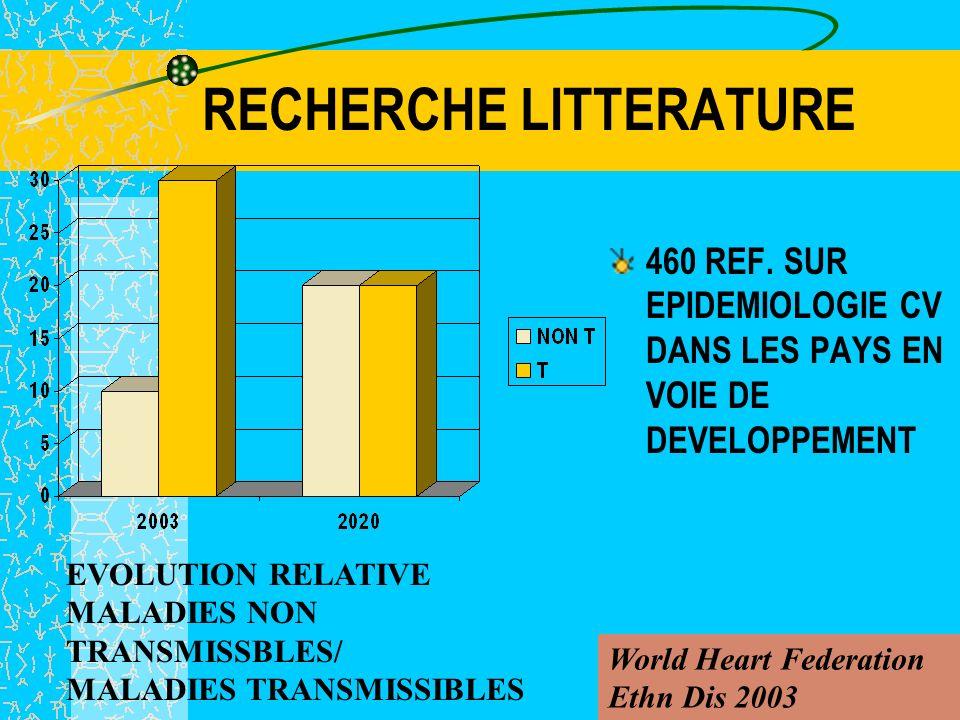 L IPS: INTERET DANS LES PAYS EN VOIE DE DEVELOPPEMENT Michèle CAZAUBON pour Le réseau Francophone des Sciences Vasculaires