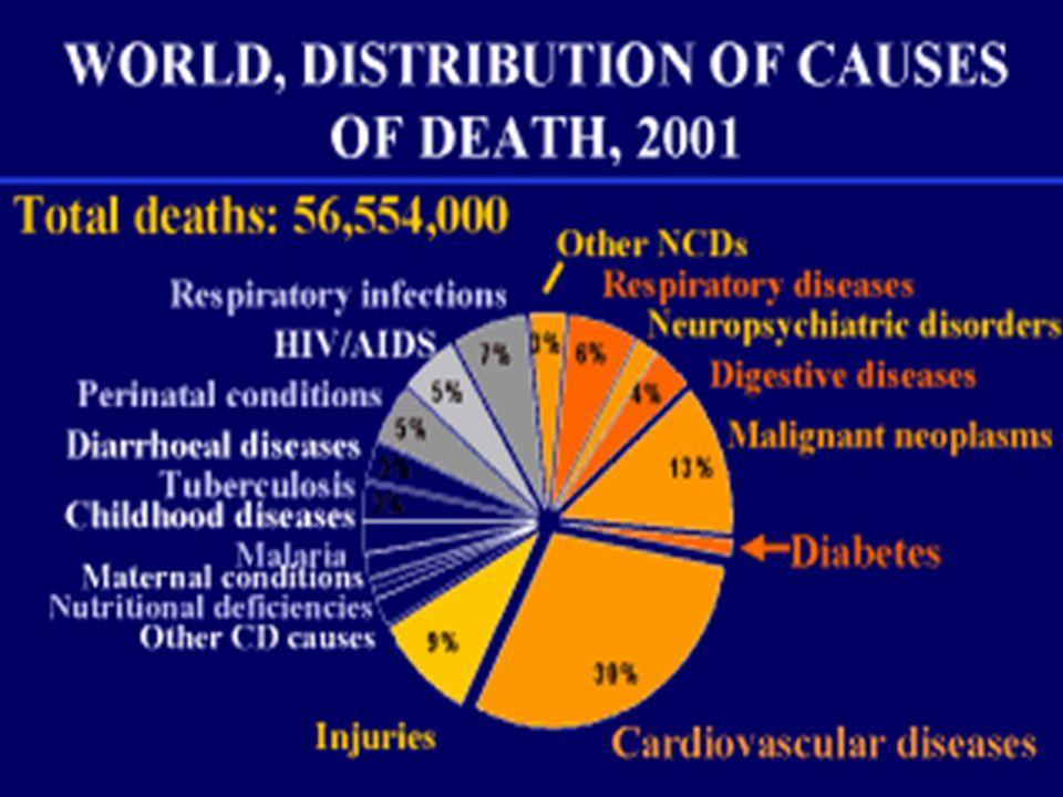 MALADIES CARDIOVASCULAIRES Coronaires, carotides, vx.périphériques: même physiopathologie = athéro sclérose / athéro thrombose Causes bien connues dep