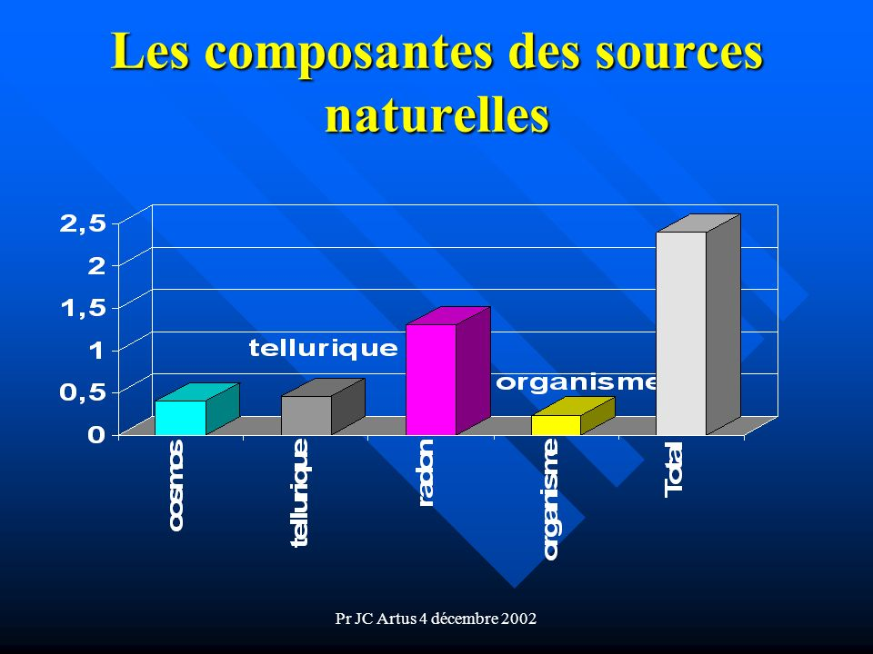 Pr JC Artus 4 décembre 2002 Les composantes des sources naturelles