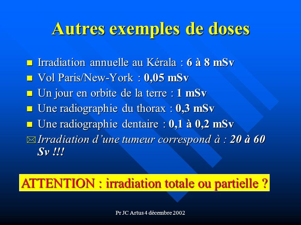 Pr JC Artus 4 décembre 2002 Autres exemples de doses n Irradiation annuelle au Kérala : 6 à 8 mSv n Vol Paris/New-York : 0,05 mSv n Un jour en orbite