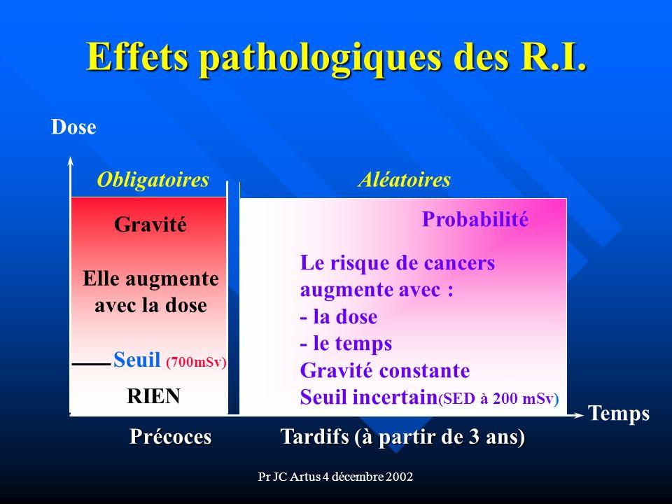Pr JC Artus 4 décembre 2002 Effets pathologiques des R.I. Dose Temps Précoces RIEN Seuil (700mSv) Gravité Elle augmente avec la dose Obligatoires Tard