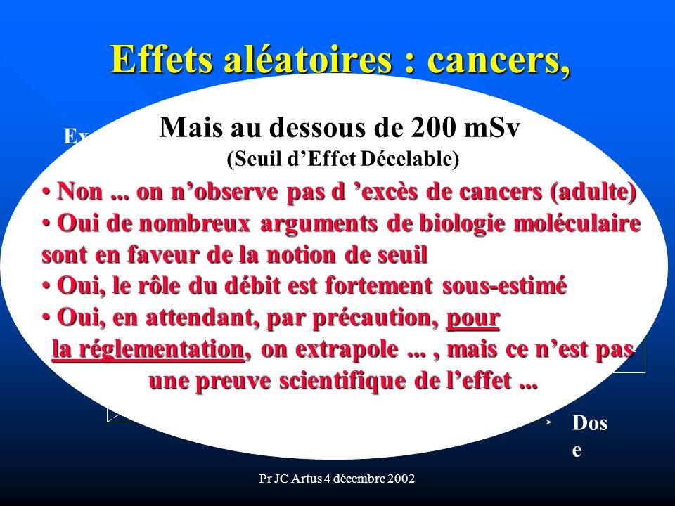 Pr JC Artus 4 décembre 2002 Effets aléatoires : cancers, (tardifs) R = 5.10 -2.Sv -1 Excès Cancers Dos e 200 mSv ?? Mais au dessous de 200 mSv (Seuil
