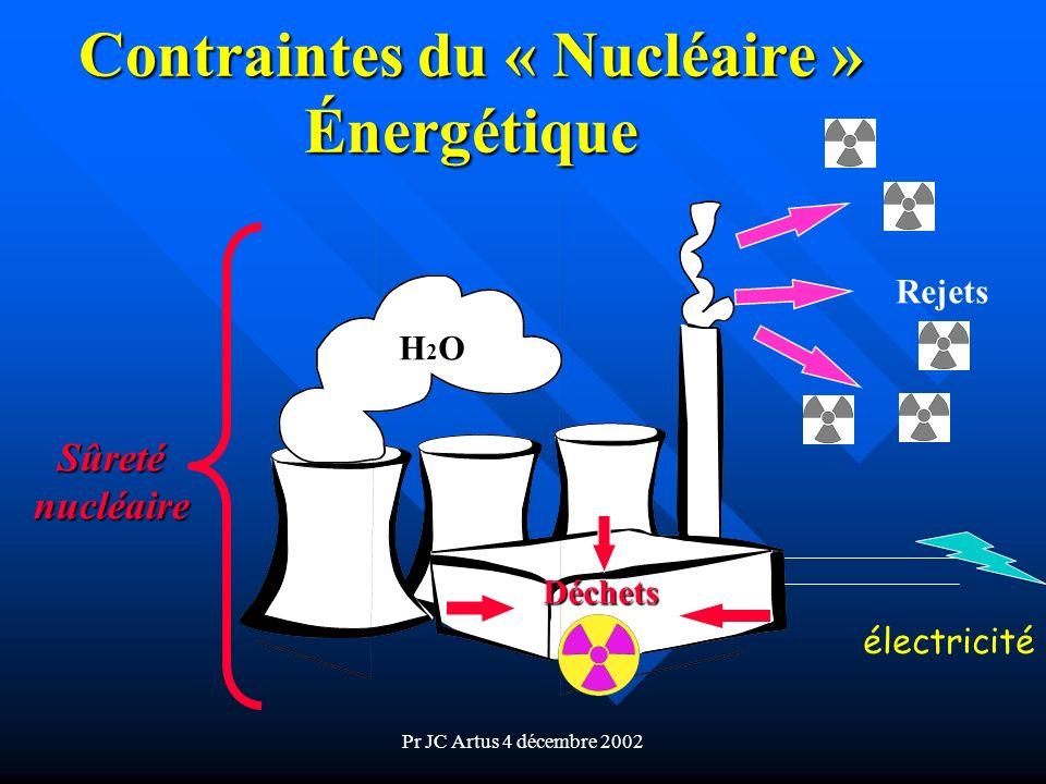 Pr JC Artus 4 décembre 2002 Contraintes du « Nucléaire » Énergétique H2OH2OH2OH2O Rejets Déchets électricité Sûreténucléaire