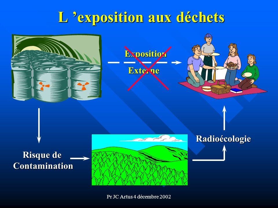 Pr JC Artus 4 décembre 2002 L exposition aux déchets Exposition Externe Risque de Contamination Radioécologie
