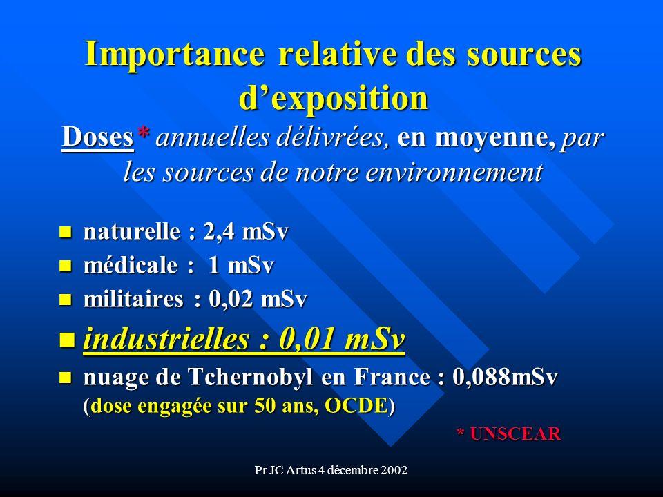 Pr JC Artus 4 décembre 2002 Importance relative des sources dexposition Doses* annuelles délivrées, en moyenne, par les sources de notre environnement