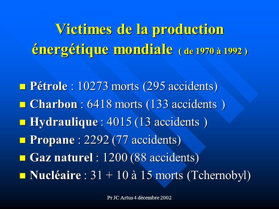 Pr JC Artus 4 décembre 2002 Victimes de la production énergétique mondiale ( de 1970 à 1992 ) n Pétrole : 10273 morts (295 accidents) n Charbon : 6418
