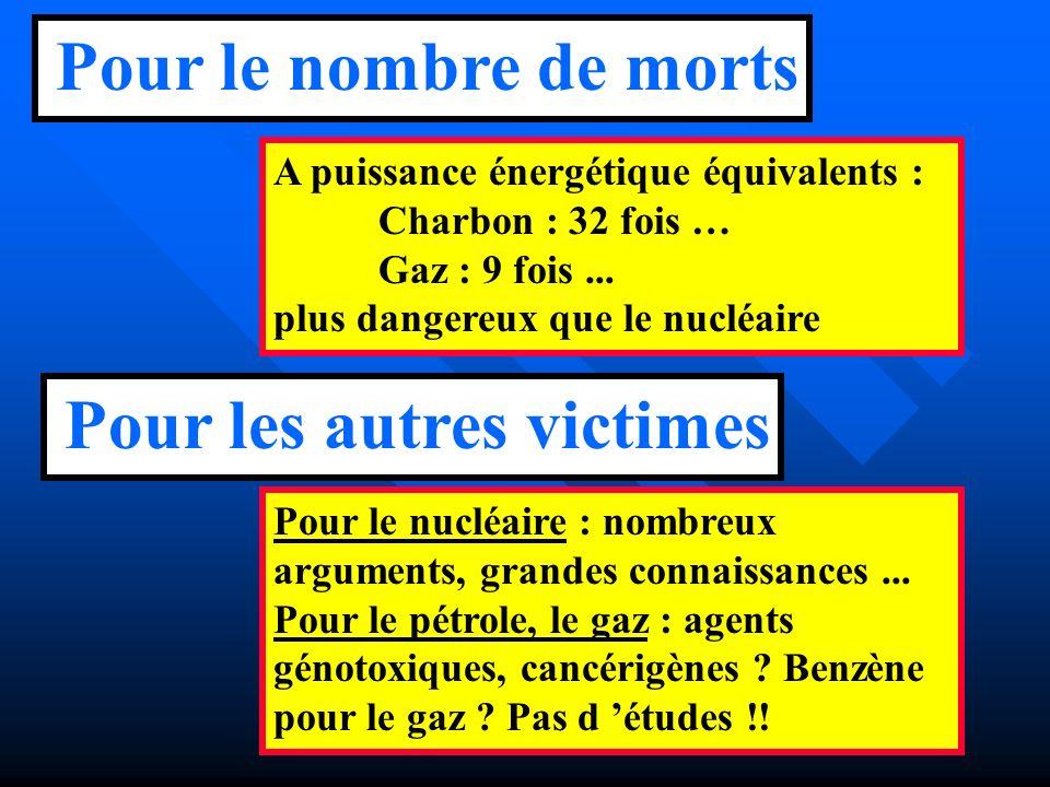 Pr JC Artus 4 décembre 2002 A puissance énergétique équivalents : Charbon : 32 fois … Gaz : 9 fois... plus dangereux que le nucléaire Pour le nombre d