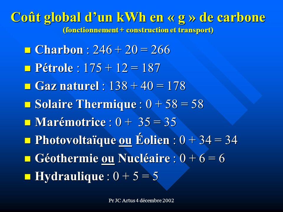 Pr JC Artus 4 décembre 2002 Coût global dun kWh en « g » de carbone (fonctionnement + construction et transport) n Charbon : 246 + 20 = 266 n Pétrole