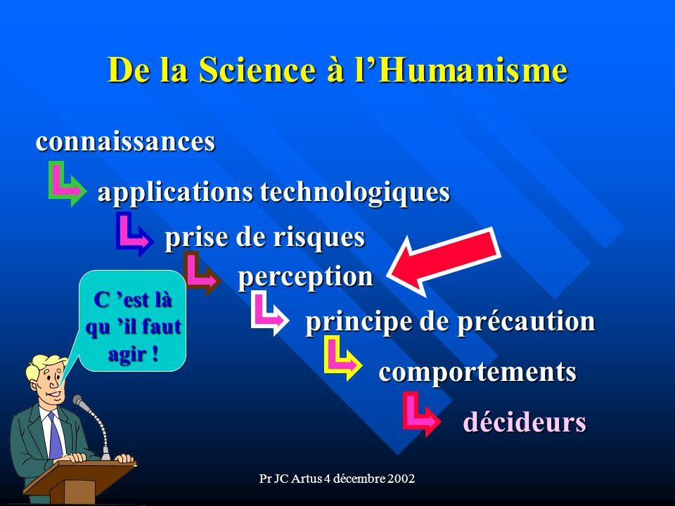 Pr JC Artus 4 décembre 2002 De la Science à lHumanisme connaissances applications technologiques prise de risques perception principe de précaution co