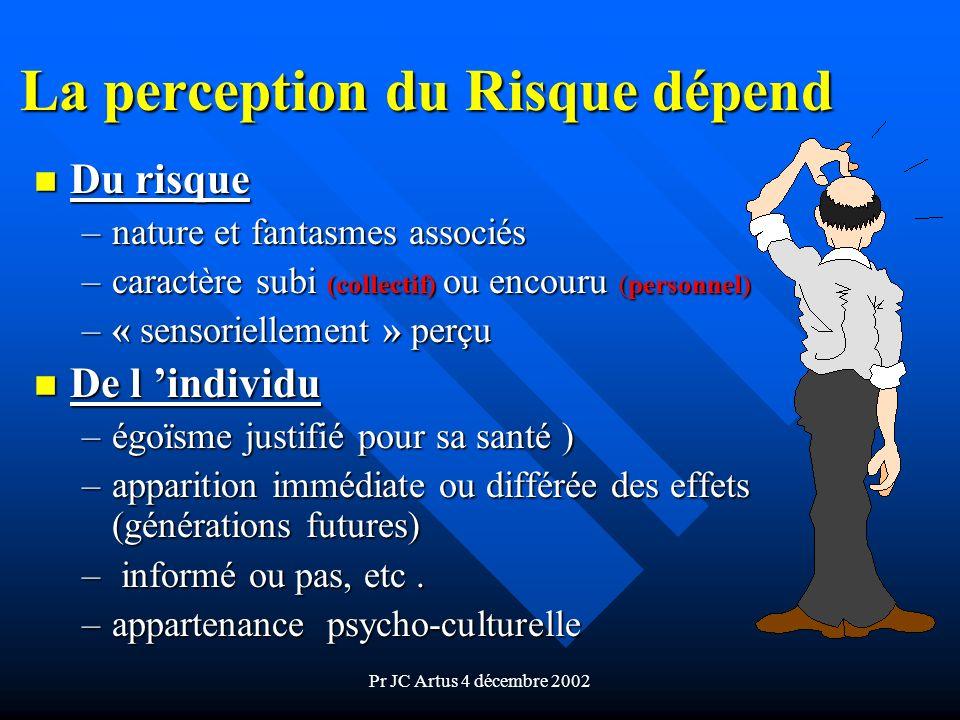 Pr JC Artus 4 décembre 2002 La perception du Risque dépend n Du risque –nature et fantasmes associés –caractère subi (collectif) ou encouru (personnel