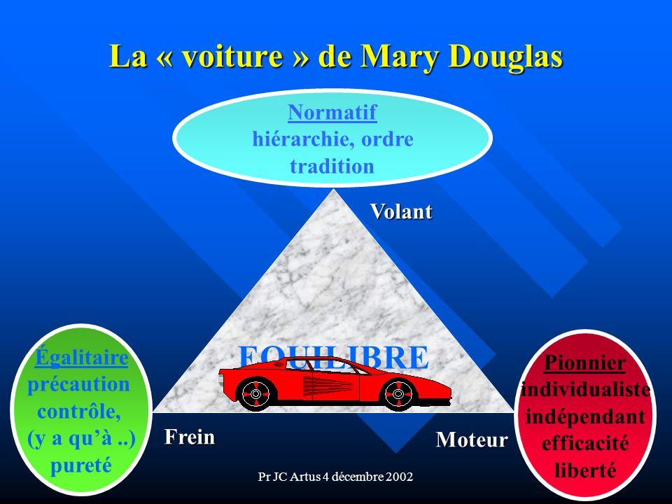 Pr JC Artus 4 décembre 2002 La « voiture » de Mary Douglas Normatif hiérarchie, ordre tradition Pionnier individualiste indépendant efficacité liberté
