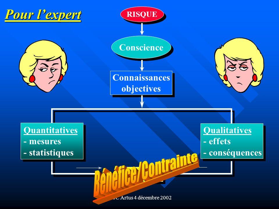 Pr JC Artus 4 décembre 2002 RISQUE Conscience Connaissances objectives Connaissances objectives Quantitatives - mesures - statistiques Quantitatives -