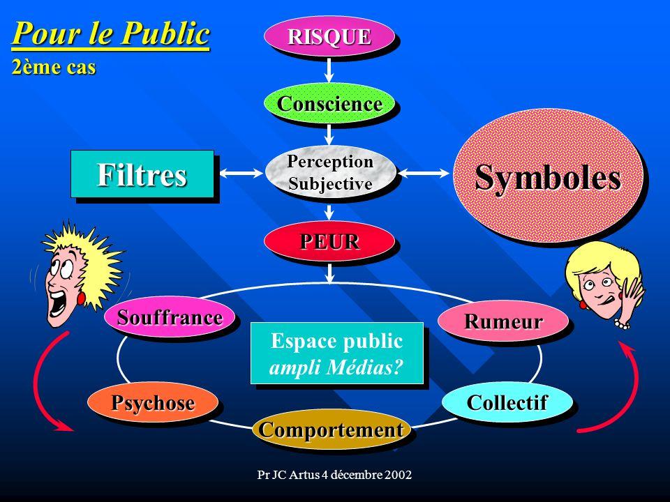 Pr JC Artus 4 décembre 2002 RISQUERISQUE ConscienceConscience PerceptionSubjectivePerceptionSubjective SymbolesSymboles FiltresFiltres PEURPEUR Souffr